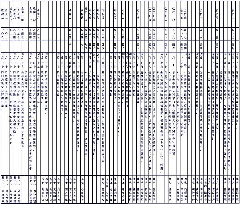 空海大师年表(二).jpg