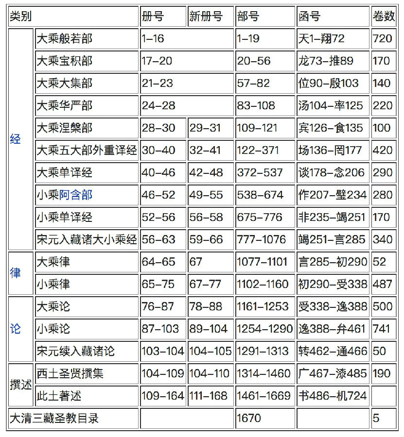 乾隆大藏经(168册)